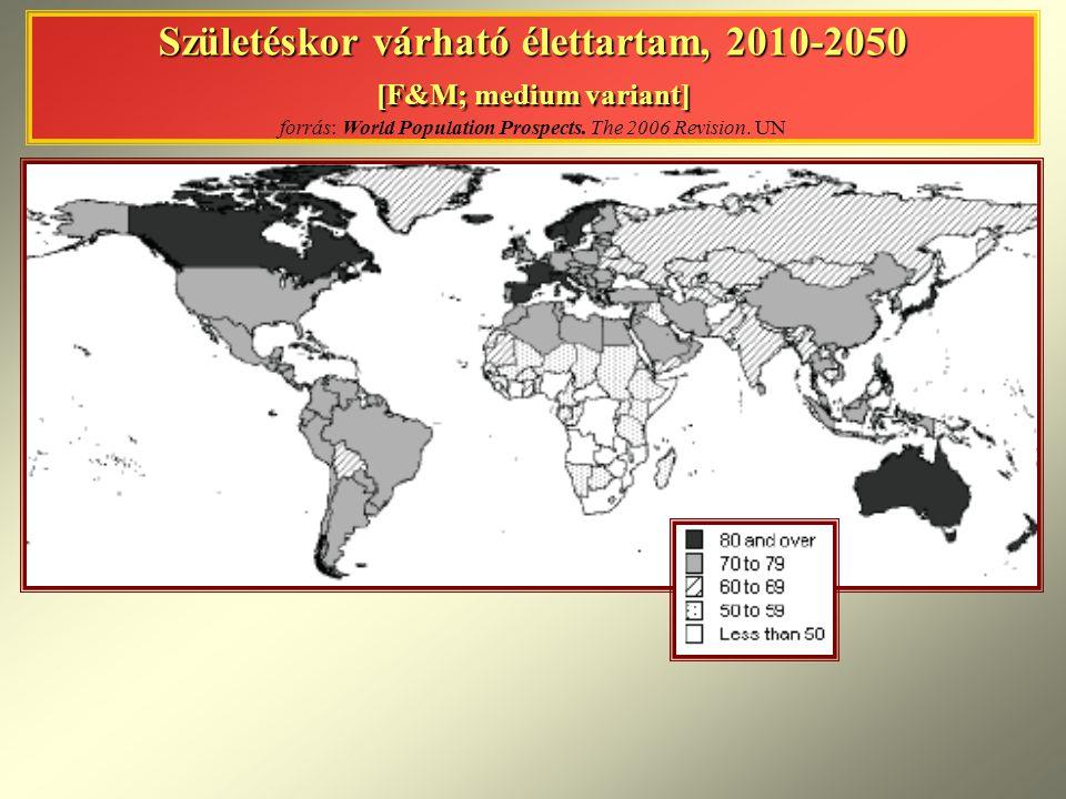 Születéskor várható élettartam, 2010-2050 [F&M; medium variant] forrás: World Population Prospects.